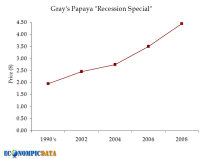 Recession Special Price Trend, EconompicData.com