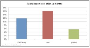 iphone-vs-blackberry-malfunction